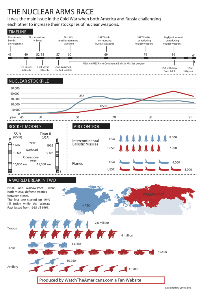 Nuclear-Arms-Race-Infographic-Watch-The-Americans-696x1024